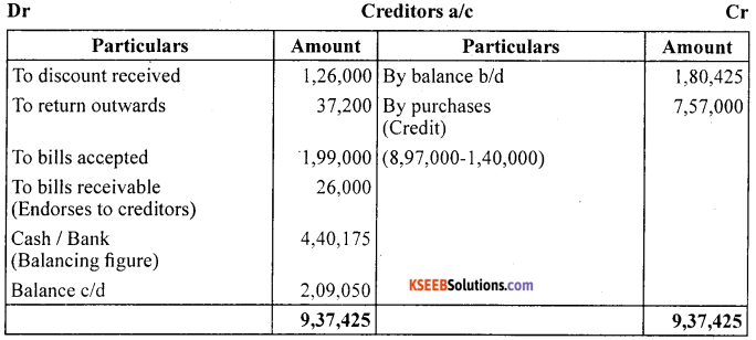 1st PUC Accountancy Question Bank Chapter 11. Accounts From Incomplete Records -12 (1)
