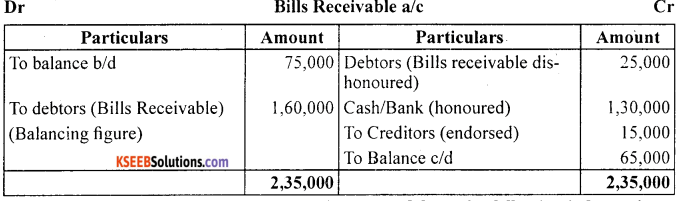 1st PUC Accountancy Question Bank Chapter 11. Accounts From Incomplete Records -28