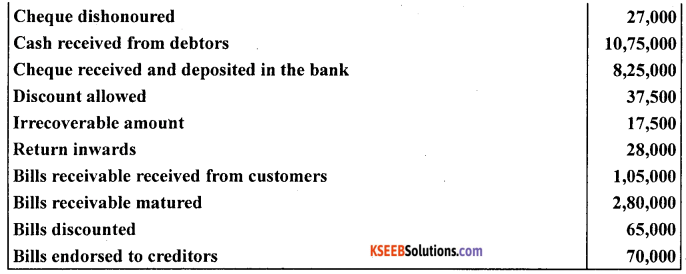 1st PUC Accountancy Question Bank Chapter 11. Accounts From Incomplete Records -36