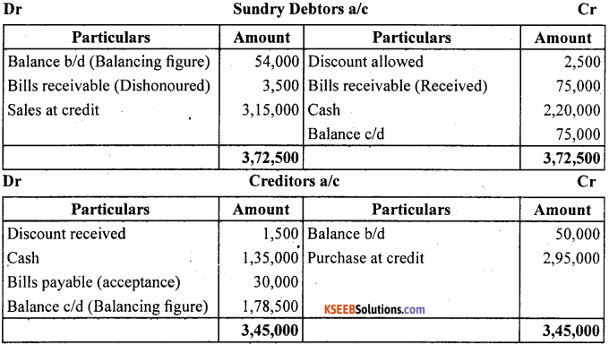 1st PUC Accountancy Question Bank Chapter 11. Accounts From Incomplete Records -40