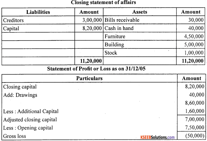 1st PUC Accountancy Question Bank Chapter 11. Accounts From Incomplete Records -59