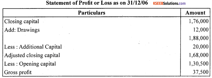 1st PUC Accountancy Question Bank Chapter 11. Accounts From Incomplete Records -66