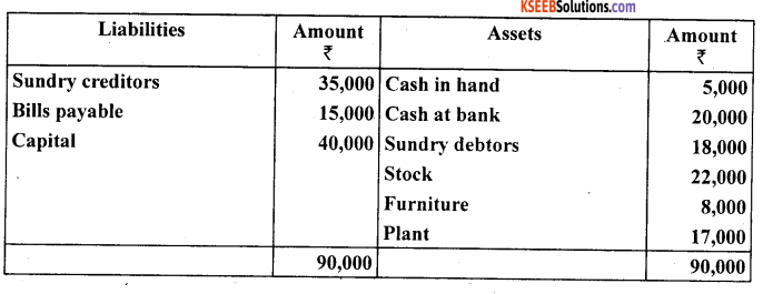 1st PUC Accountancy Question Bank Chapter 11. Accounts From Incomplete Records -70