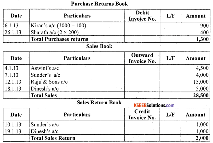 1st PUC Accountancy Question Bank Chapter 4 Recording of Transactions II - 61