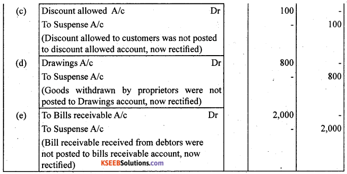 1st PUC Accountancy Question Bank Chapter 6 Trial Balance and Rectification of Errors - 32