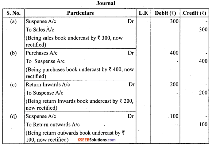 1st PUC Accountancy Question Bank Chapter 6 Trial Balance and Rectification of Errors - 7