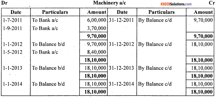 1st PUC Accountancy Question Bank Chapter 7 Depreciation, Provisions and Reserves - 22
