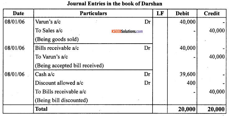 1st PUC Accountancy Question Bank Chapter 8 Bills of Exchange -25