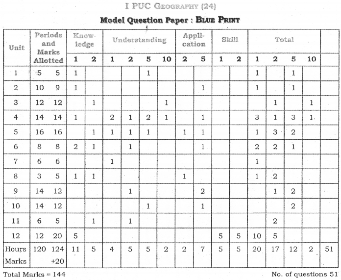 1st PUC Geography Blue Print of Model Question Paper