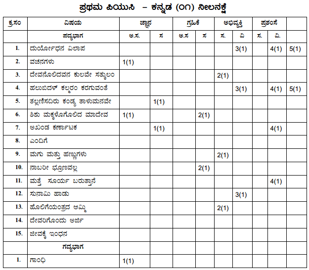 1st PUC Kannada Blue Print of Model Question Paper 3