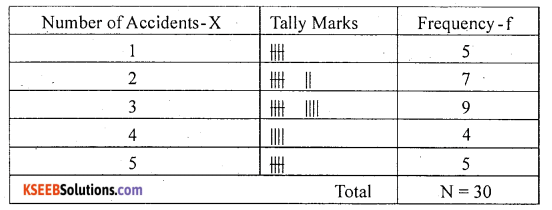 1st PUC Statistics Question Bank Chapter 3 Classification and Tabulation - 13