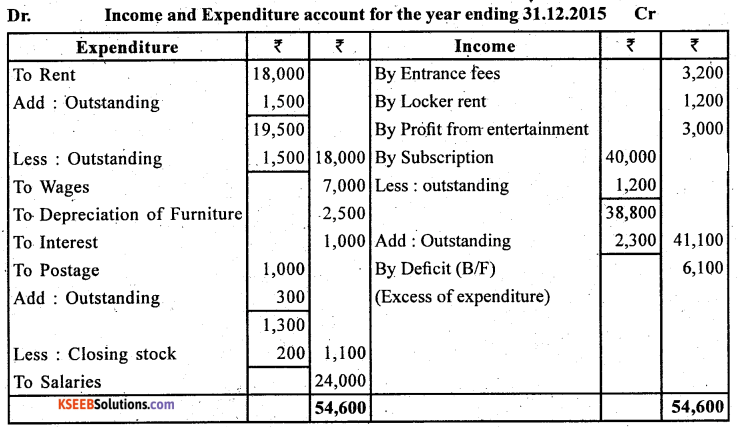 2nd PUC Accountancy Question Bank Chapter 1 Accounting for Partnership Basic Concepts - 32