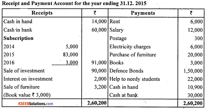 2nd PUC Accountancy Question Bank Chapter 1 Accounting for Partnership Basic Concepts - 44