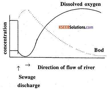 2nd PUC Biology Question Bank Chapter 16 Environmental Issues 8