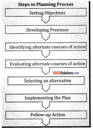 2nd PUC Business Studies Model Question Paper 4 with Answers 4