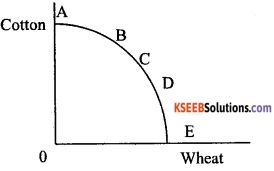 2nd PUC Economics Model Question Paper 2 with Answers image - 2
