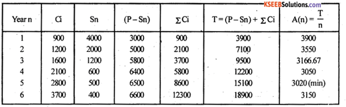 2nd PUC Statistics Model Question Paper 2 with Answers - 23
