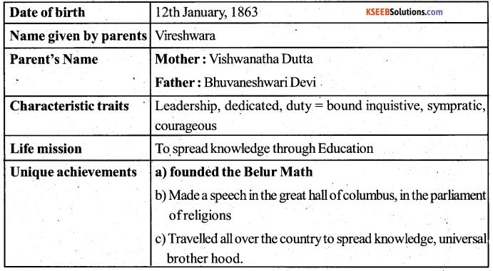 KSEEB Solutions for Class 5 English Prose Chapter 1 Swami Vivekananda 2