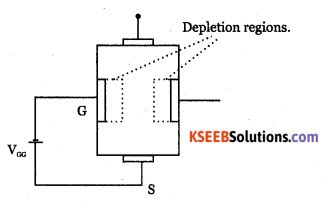 2nd PUC Electronics Question Bank Chapter 1 Field Effect Transistor (FET) 11