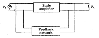 2nd PUC Electronics Question Bank Chapter 4 Feedback in Amplifiers 13