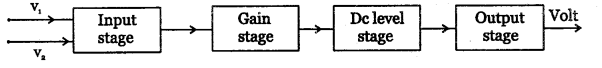 2nd PUC Electronics Question Bank Chapter 5 Operational Amplifiers(OP-Amp) 4