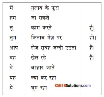 KSEEB Solutions for Class 8 Hindi वल्लरी सेतुबंध 1