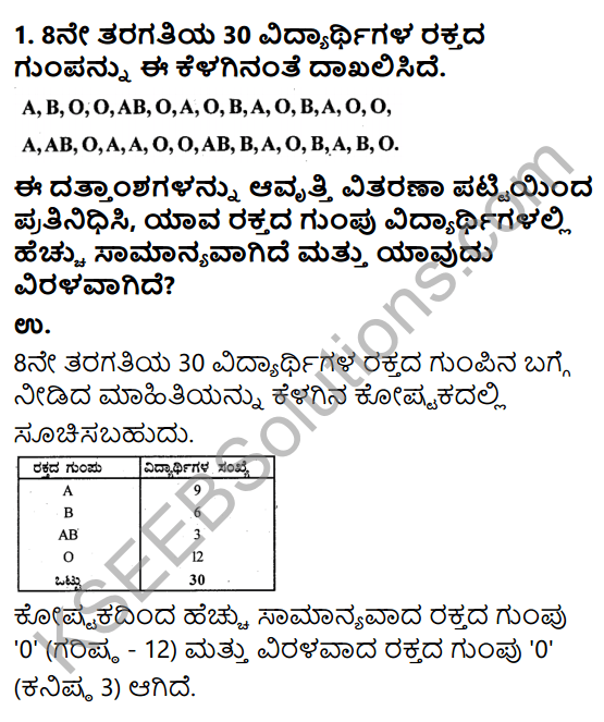 KSEEB Solutions for Class 9 Maths Chapter 14 Statistics Ex 14.2 in Kannada 1