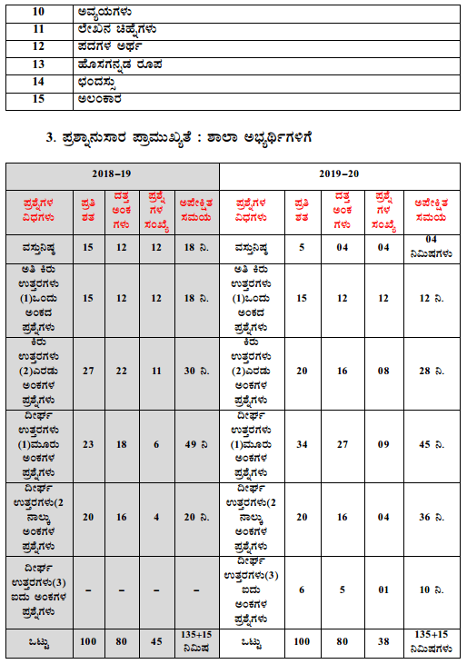 Karnataka SSLC Kannada Model Question Papers with Answers 2nd Language 4
