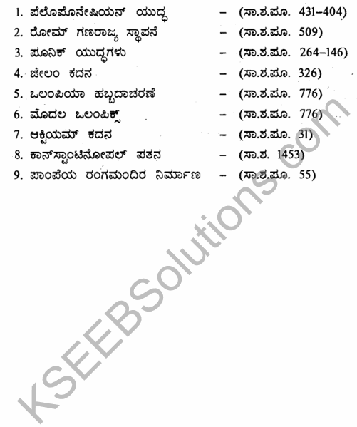 1st PUC History Question Bank Chapter 4 Establishment of Greek and Roman Empires - Contributions in Kannada 70