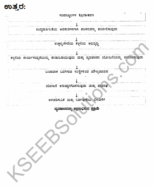 2nd PUC Business Studies Model Question Paper 2 with Answers in Kannada 40
