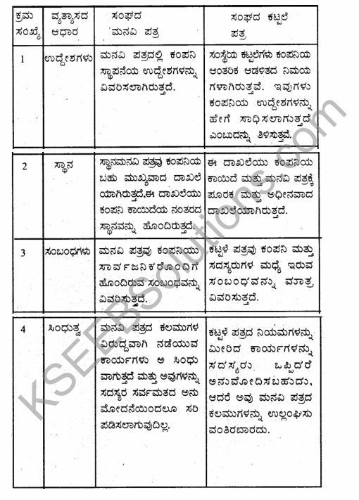 1st PUC Business Studies Question Bank Chapter 7 Nature of a Company in Kannada 23