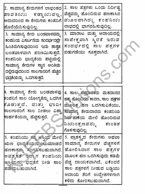 1st PUC Business Studies Question Bank Chapter 8 Sources of Business Finance in Kannada 25