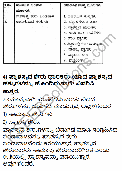 1st PUC Business Studies Question Bank Chapter 8 Sources of Business Finance in Kannada 9