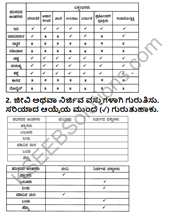 KSEEB Solutions for Class 5 EVS Chapter 1 Living World in Kannada 2