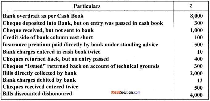 1st PUC Accountancy Model Question Paper 3 with Answers image - 21