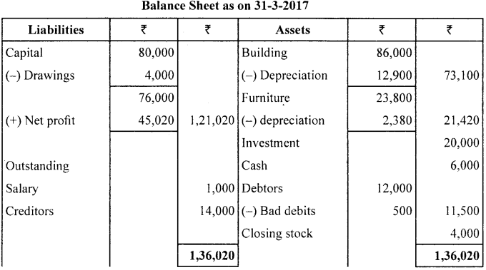 1st PUC Accountancy Model Question Paper 4 with Answers image - 30