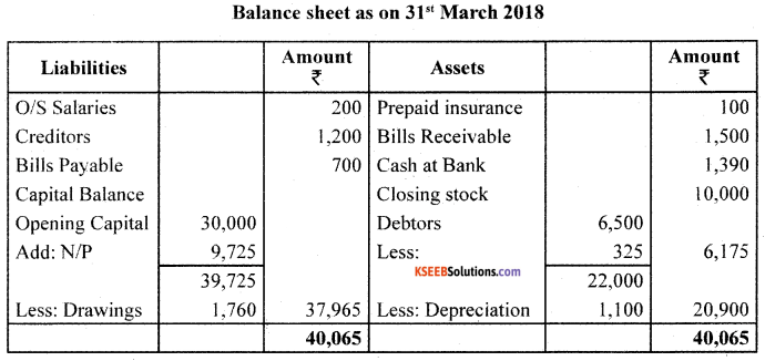 1st PUC Accountancy Previous Year Question Paper March 2019 (North) image - 22