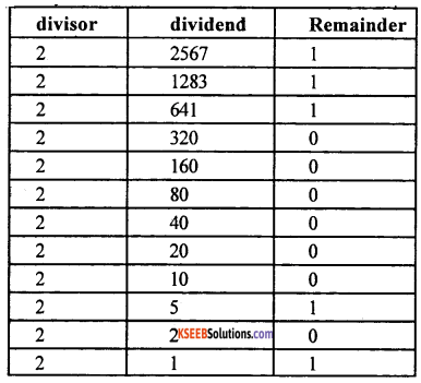 1st PUC Computer Science Question Bank Chapter 3 Data Representation 15