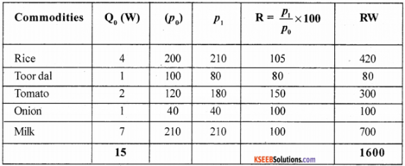 1st PUC Economics Model Question Paper 4 with Answers img 21