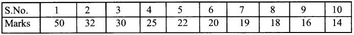 1st PUC Economics Question Bank Chapter 3 Organisation of Data image - 8
