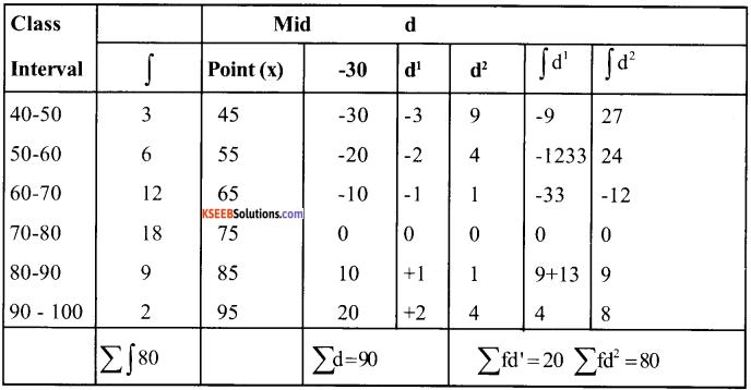 1st PUC Economics Question Bank Chapter 6 Measures of Dispersion image - 39
