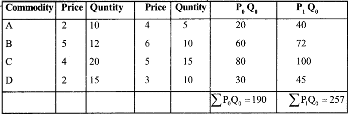1st PUC Economics Question Bank Chapter 8 Index Numbers image - 24