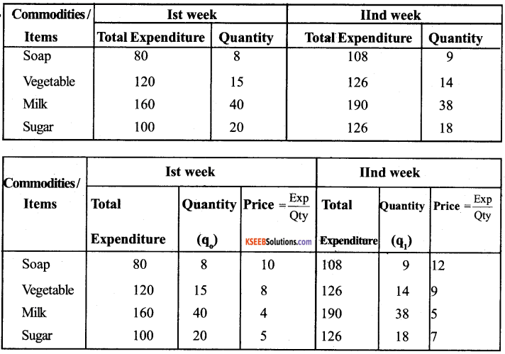 1st PUC Economics Question Bank Chapter 8 Index Numbers image - 3