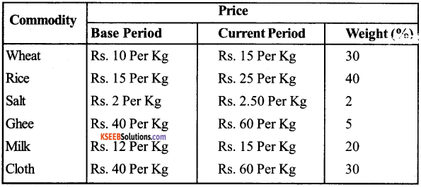 1st PUC Economics Question Bank Chapter 8 Index Numbers image - 8