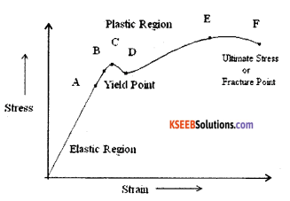 1st PUC Physics Model Question Paper 3 with Answers image - 4