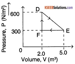 1st PUC Physics Question Bank Chapter 12 Thermodynamics img 2