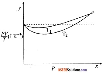 1st PUC Physics Question Bank Chapter 13 Kinetic Theory img 1