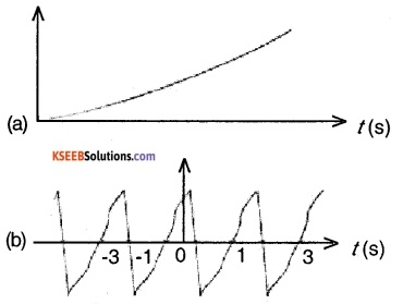 1st PUC Physics Question Bank Chapter 14 Oscillations img 1