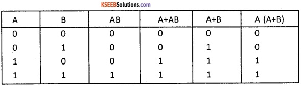 2nd PUC Computer Science Boolean Algebra Five Marks Questions and Answers 72
