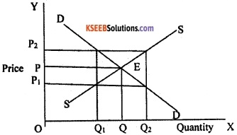 2nd PUC EconomicsModel Question Paper 1 with Answers image - 11